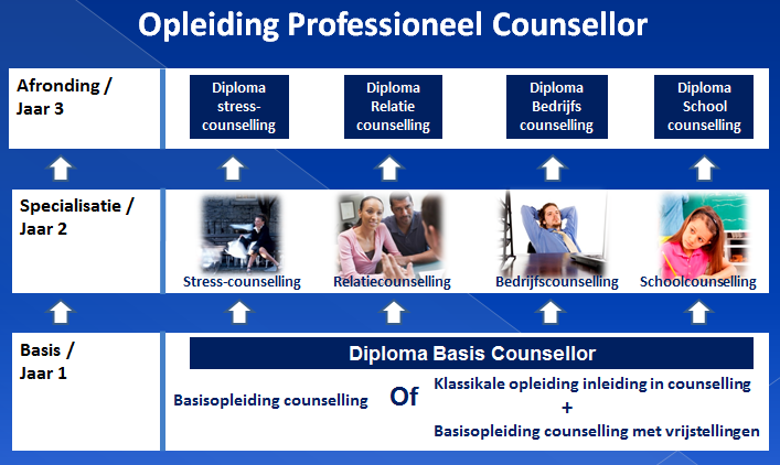 Opleiding Professioneel Counsellor